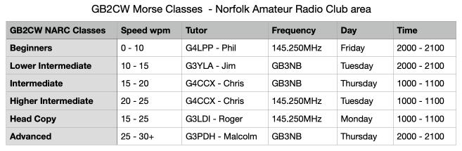Morse classes